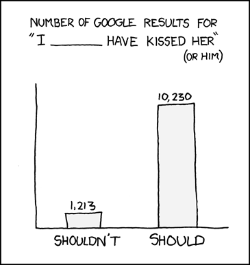 [[Bar Graph]] Number of google results for:
